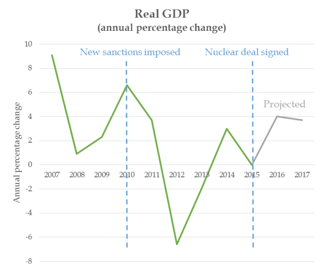GDP graph 2016.png