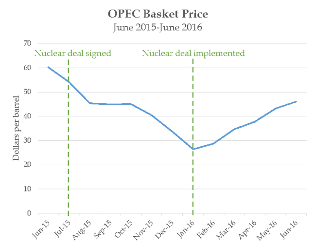 OPEC basket price 2016.png