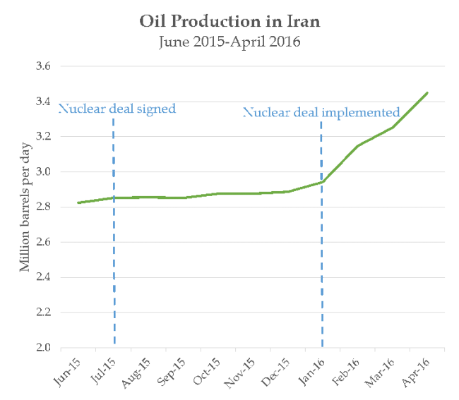 Oil production in Iran 2016.png