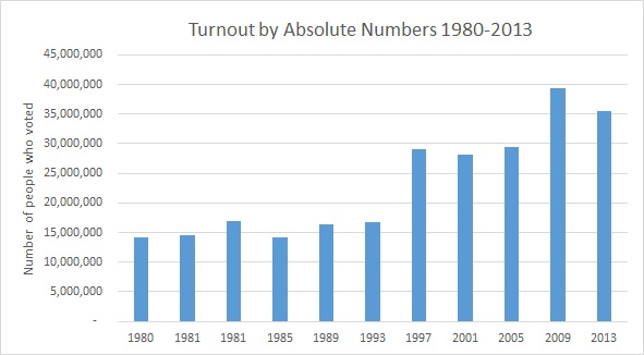 Turnout by absolute numbers