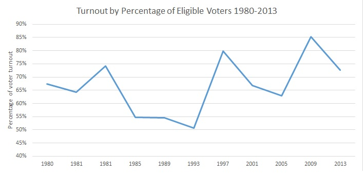 Turnout by percentage