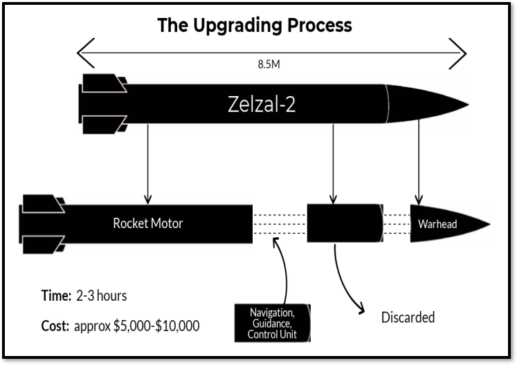 Missile upgrade process (used with permission)