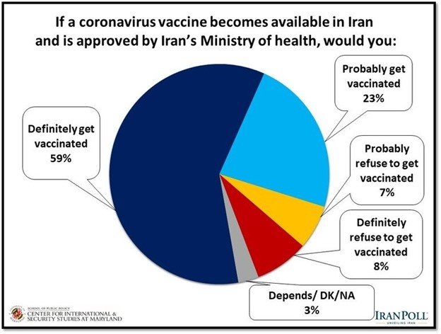 59 percent of Iranians say they would definitely get vaccinated