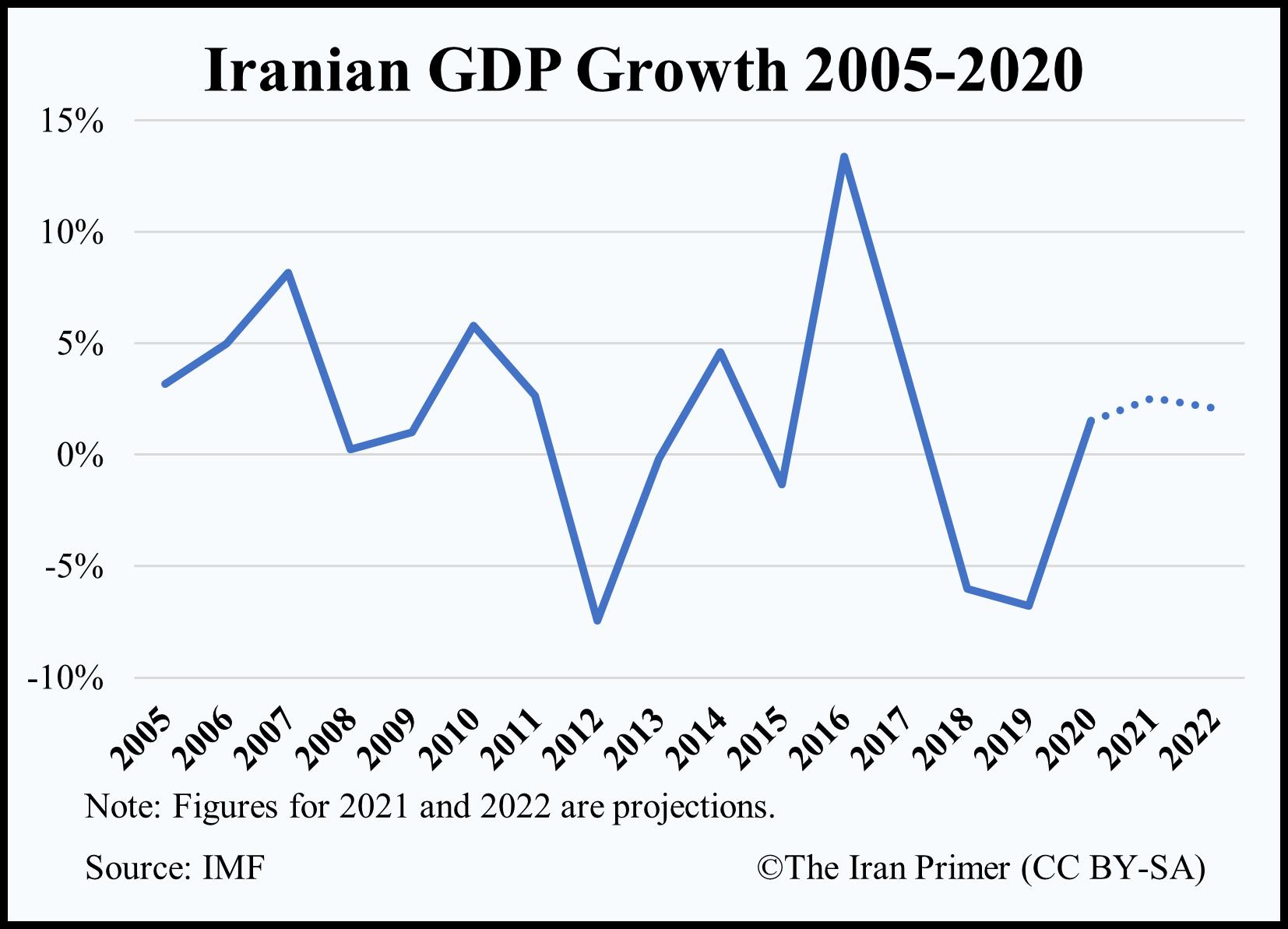IMF GDP