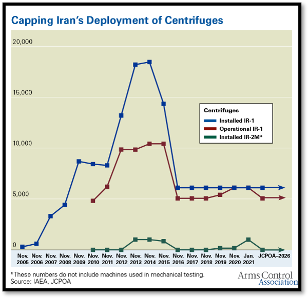 Iran's Deployment of Centrifuges