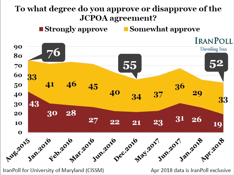 Approve or disapprove of JCPOA