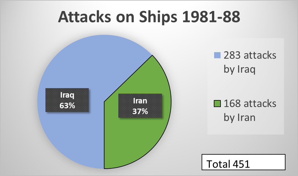 Attacks on Ships 1981-88