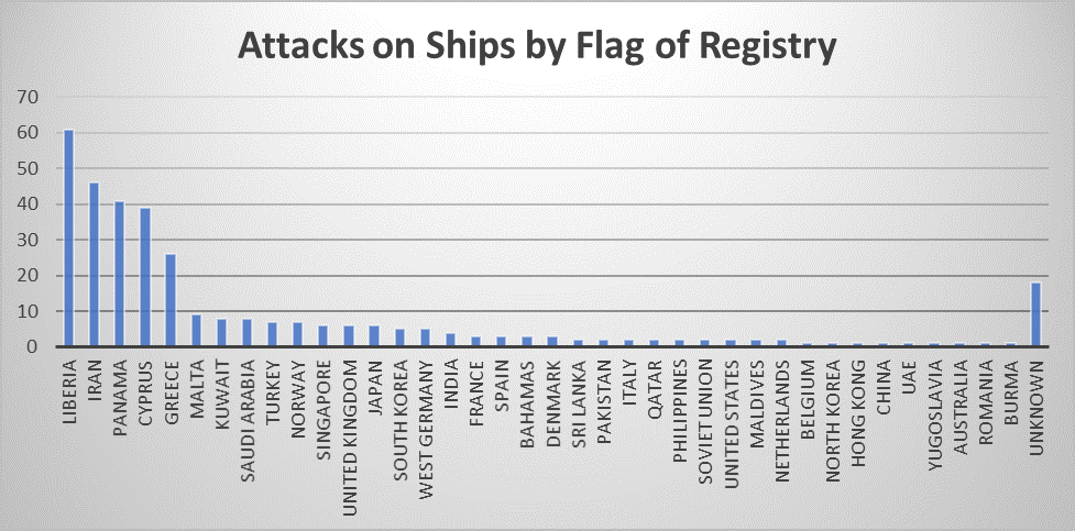 Attacks by Flags of Registry