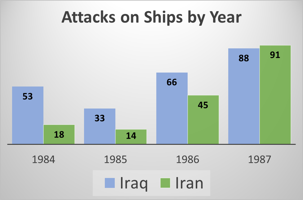 Attacks on Ships by Year