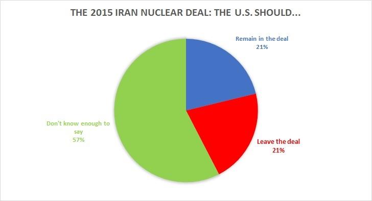 The U.S. Should (Total)