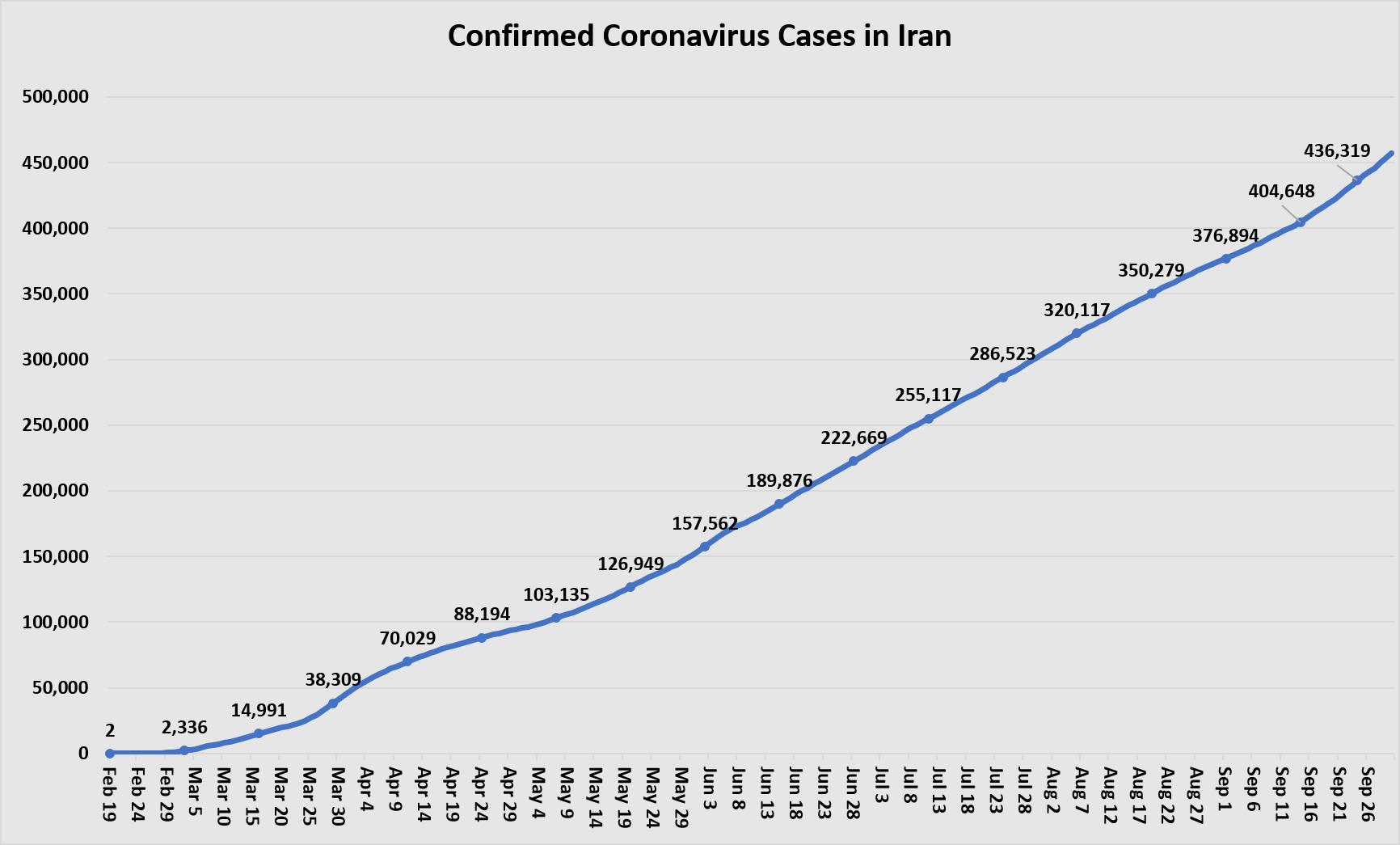 Confirmed Cases Sept 30