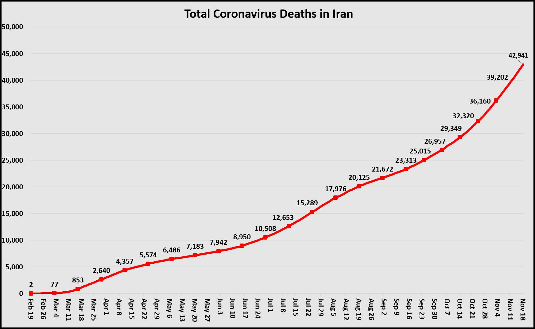 Total Deaths