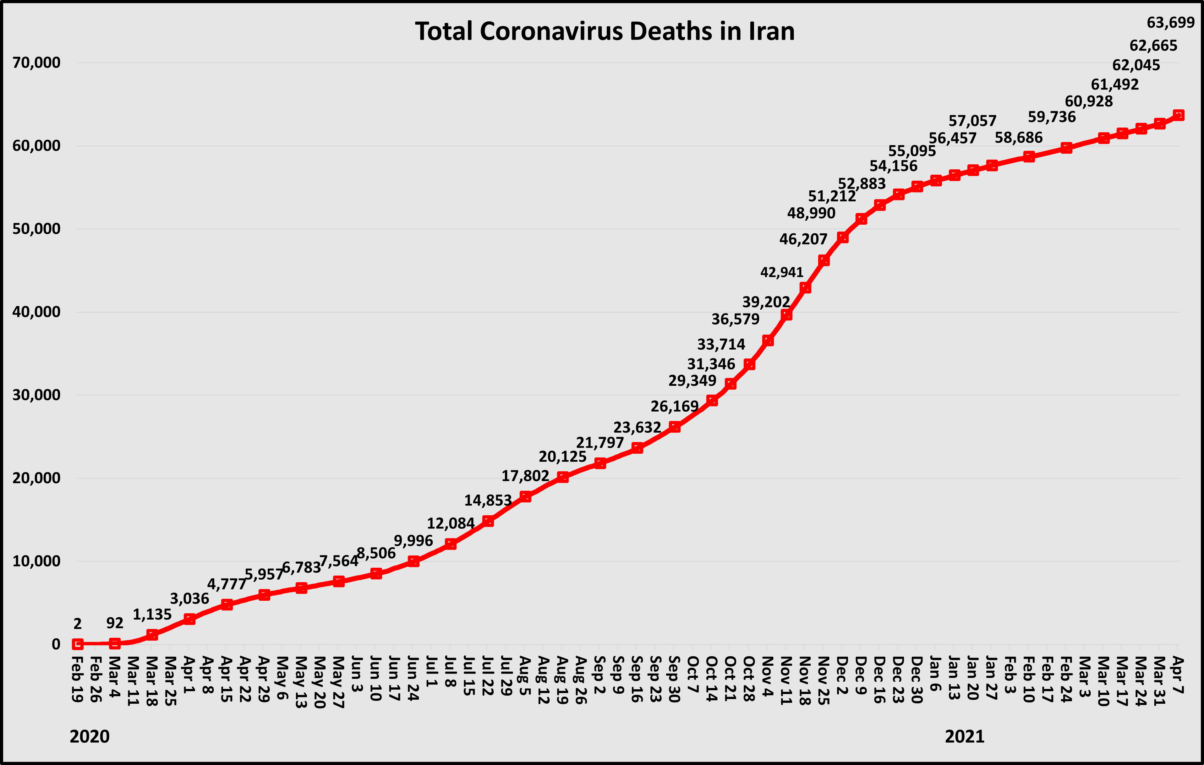Total COVID deaths in Iran