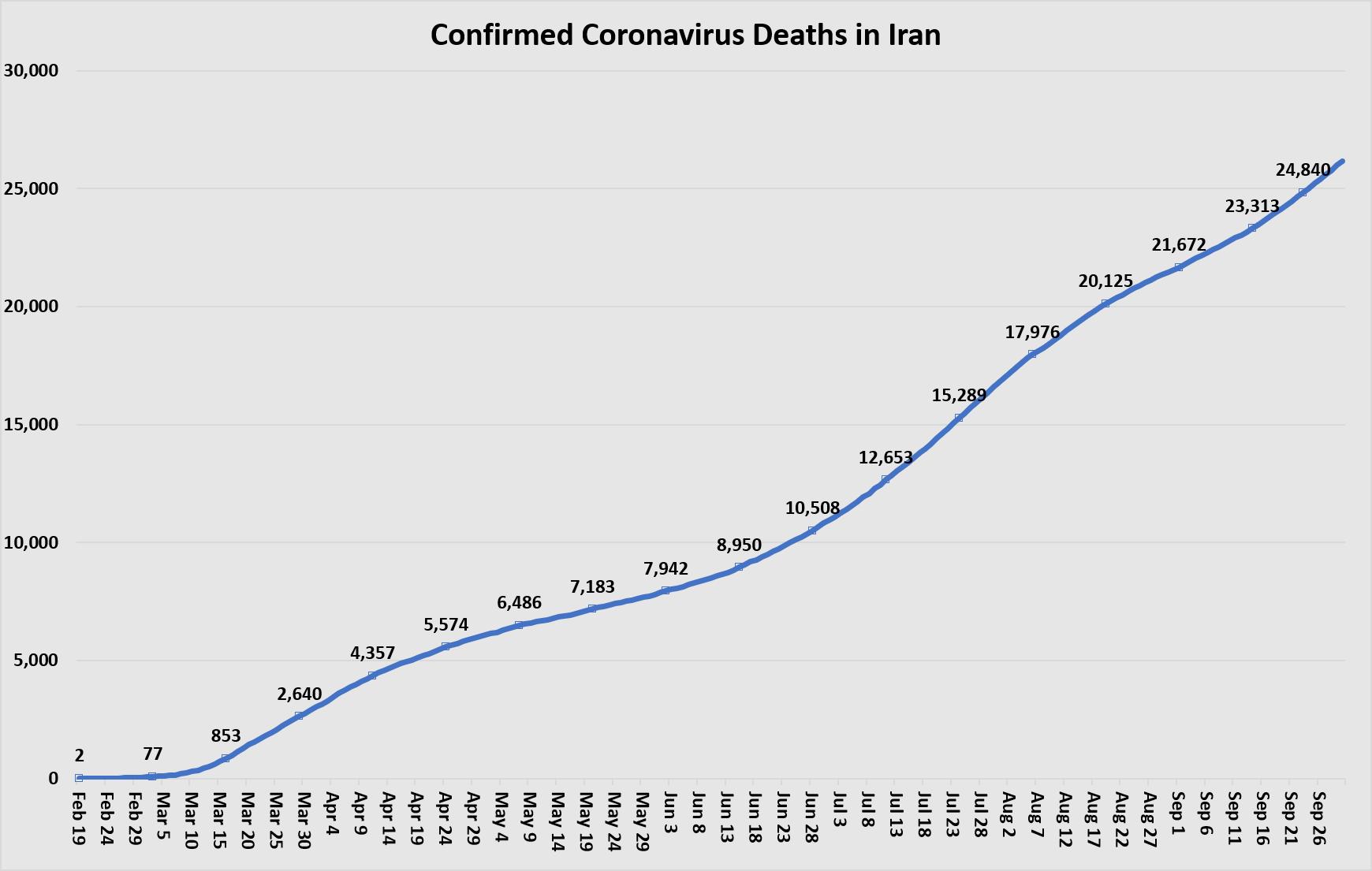 confirme deaths sept 30