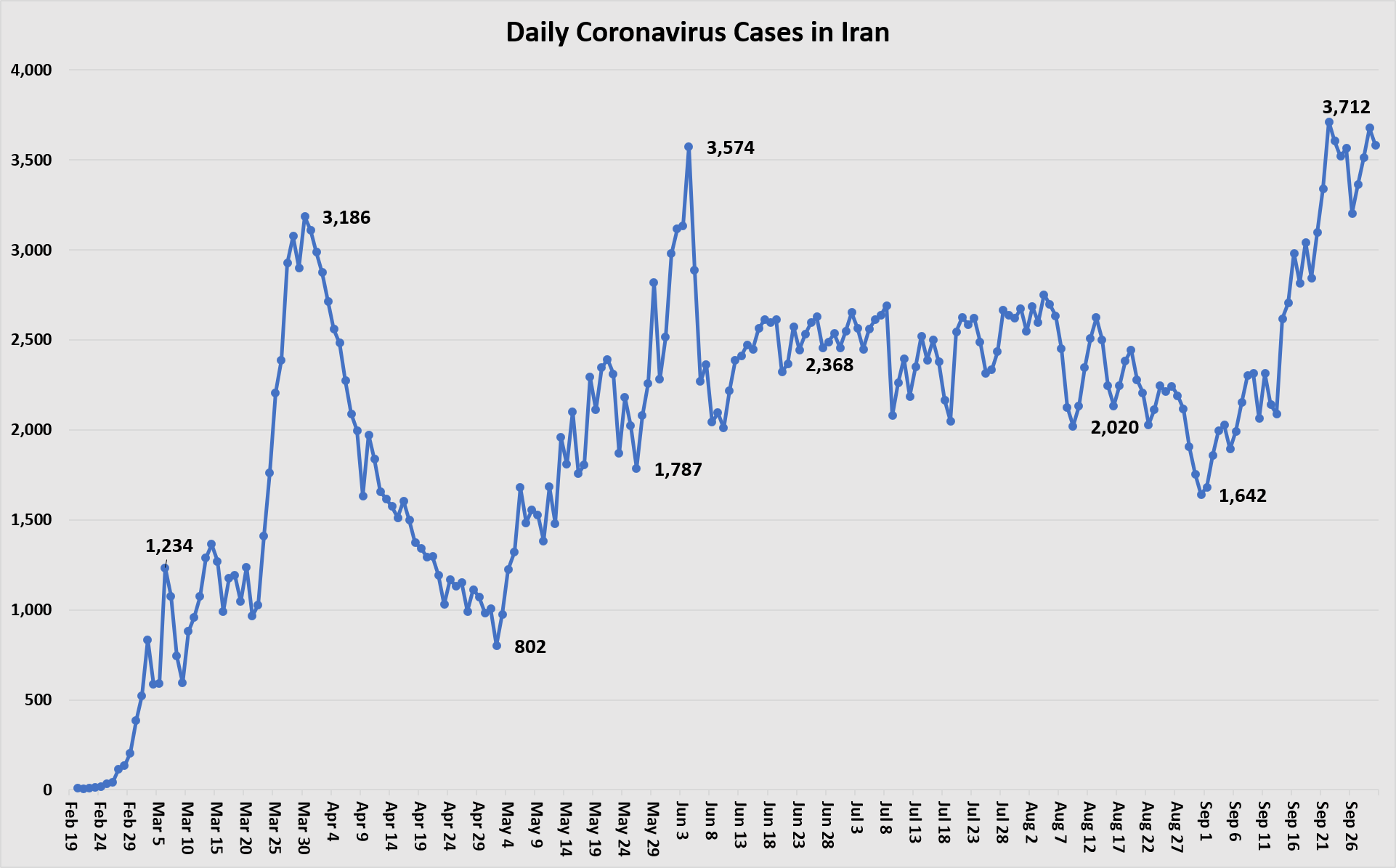 Daily Cases Sept 30