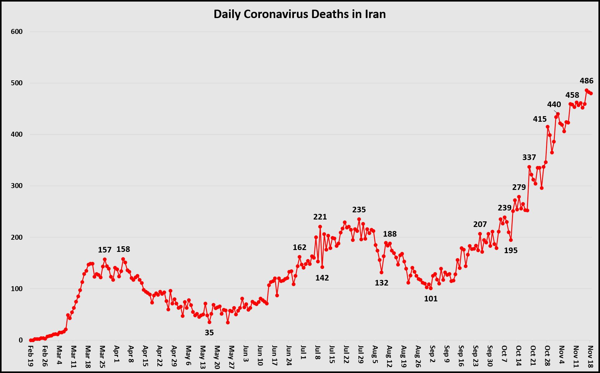 Daily Deaths