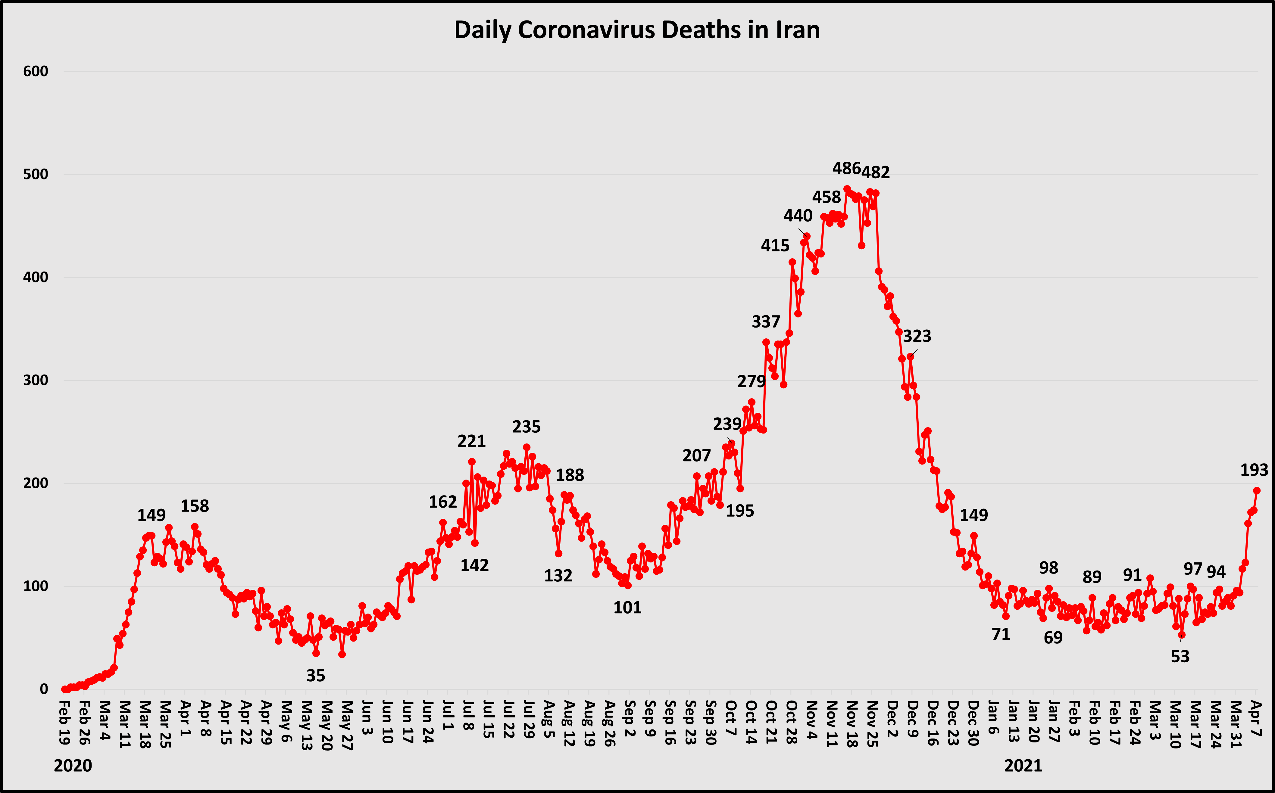 Daily COVID deaths in Iran