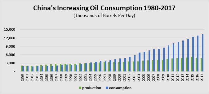 China Increasing Oil Consumption