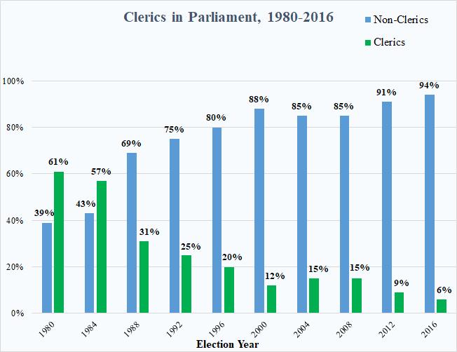 Clerics in Parliament