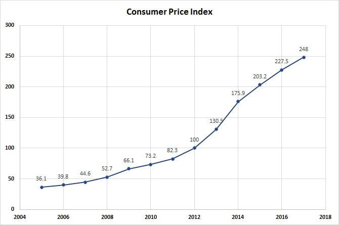 ConsumerPriceIndex(labels)_Jan2018_0.jpg