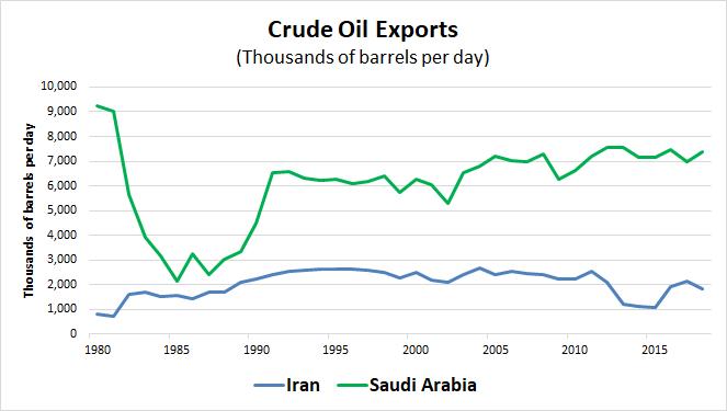 Crude exports