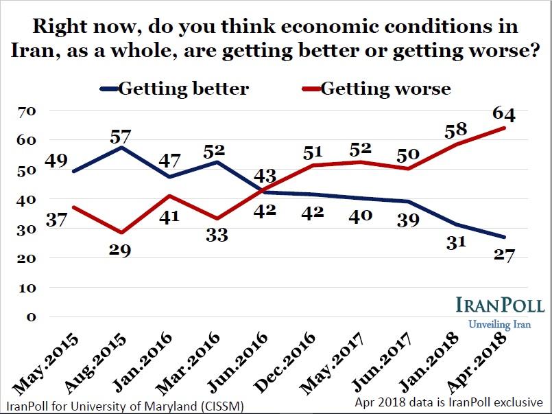 Economic Conditions Worsening?