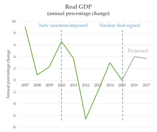GDP graph 2016_0.png