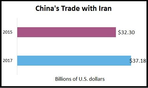 China Iran trade