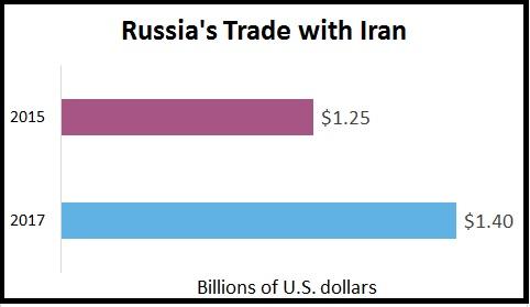Russia Iran trade