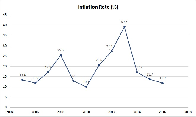 InflationRateChart_Jan2018(withdatalables)_0.jpg