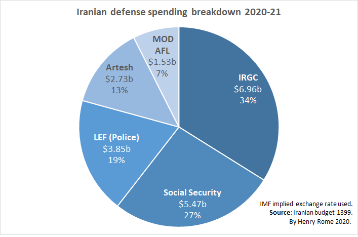 Defense Spending Breakdown