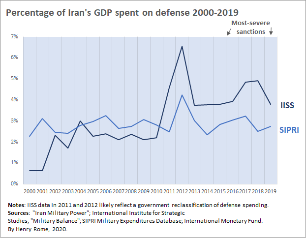 Iran Defense Spending GDP
