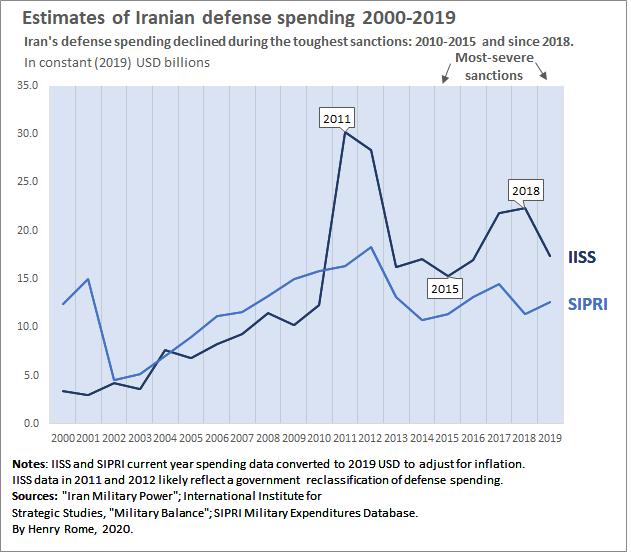 Iran Defense Spending USD