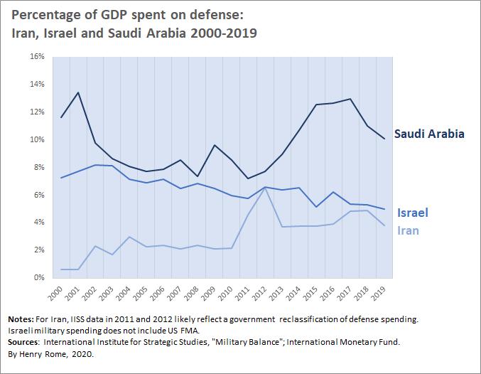 IRI Israel KSA GDP