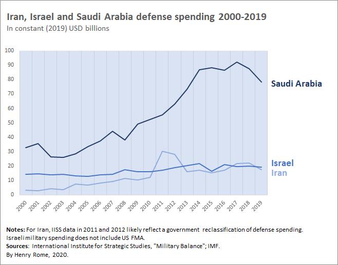 IRI Israel KSA USD