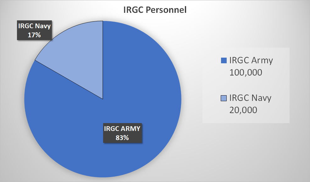 IRGC Manpower Chart