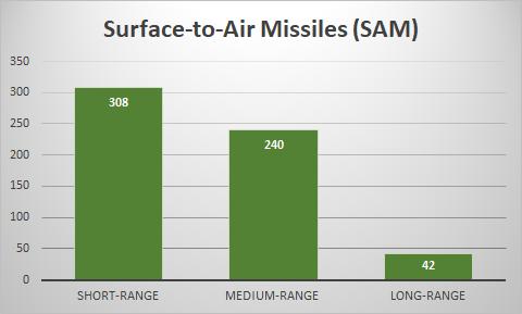 SAM Missile Chart