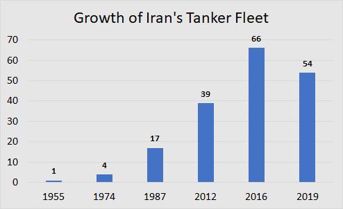Iran Tanker Fleet Growth