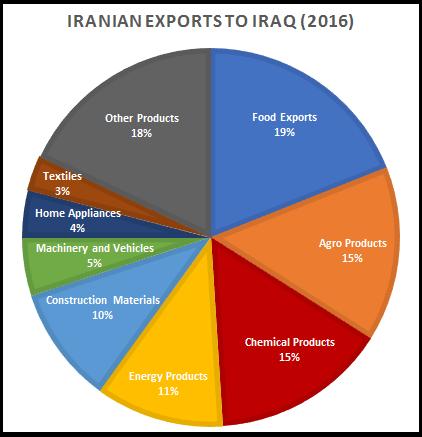 Iranian exports 2016