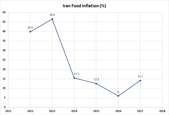 IranFoodInflation(labels)_Jan2018_0.jpg