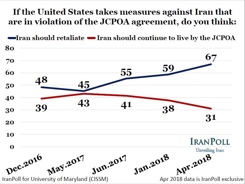 Iran retaliate