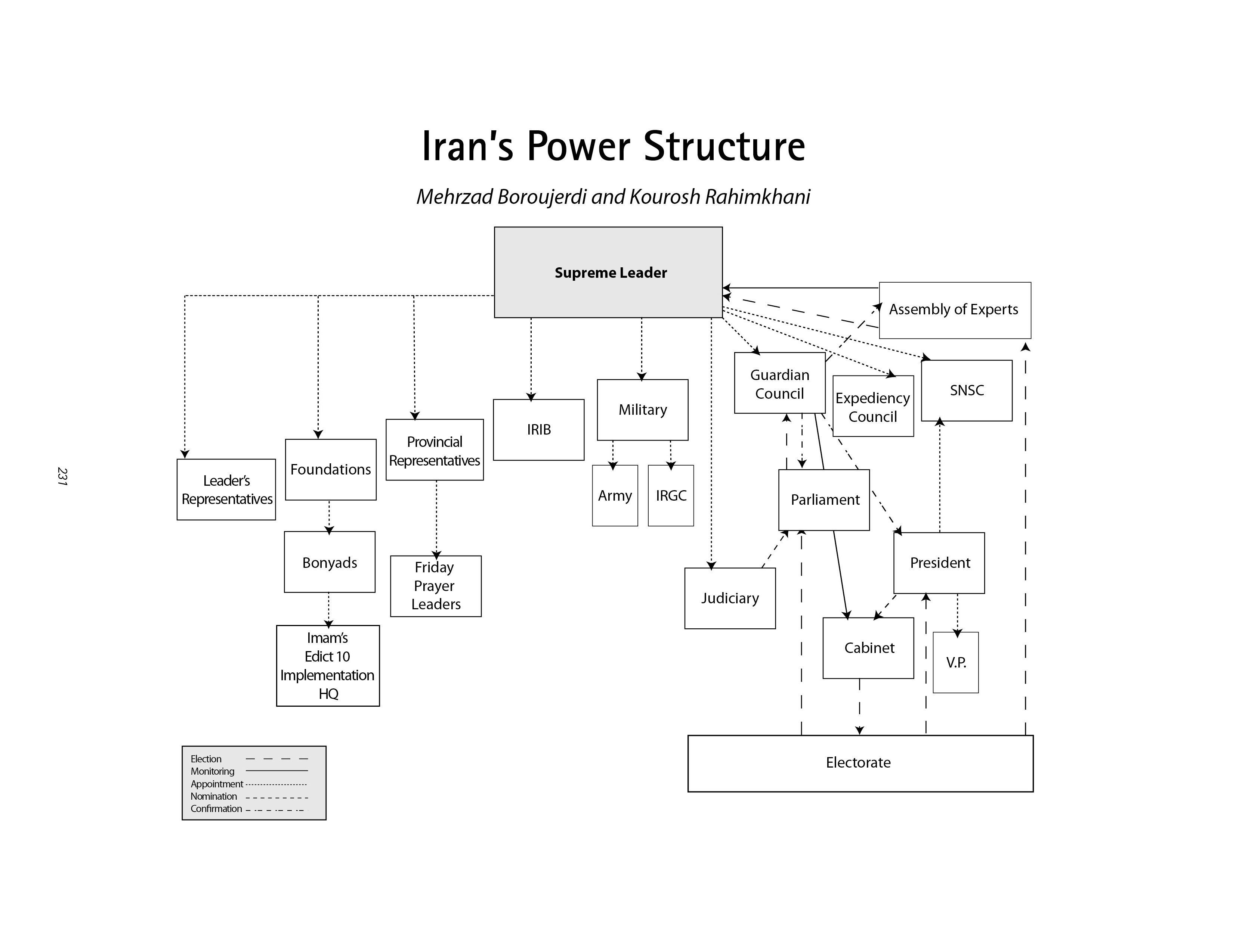 Iran's Power Structure chart