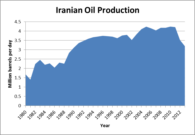 The Oil and Gas Industry | The Iran Primer