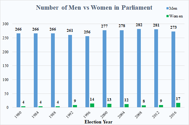 Men and women in parliament