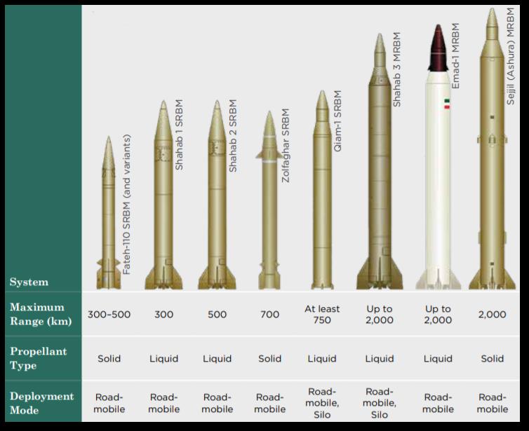 DIA estimate of Iran's missile inventory