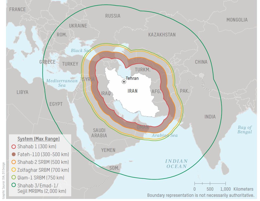 missile ranges
