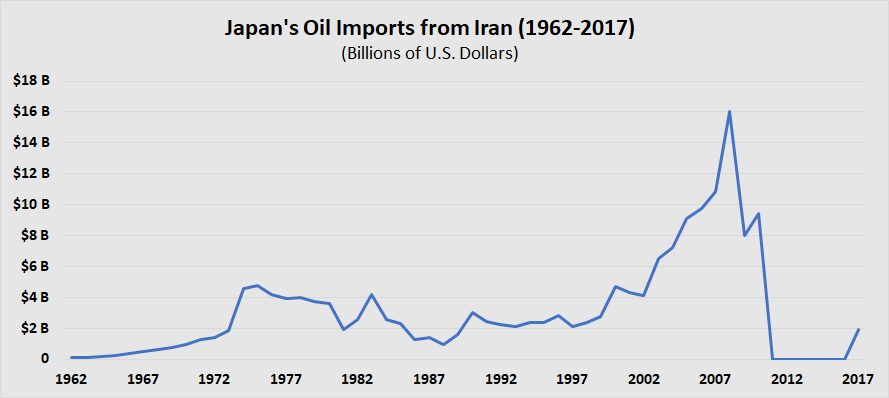 Japanese Oil Imports from Iran