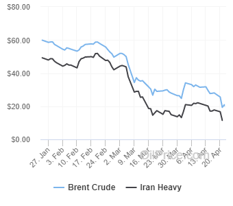 Brent vs Iran Heavy