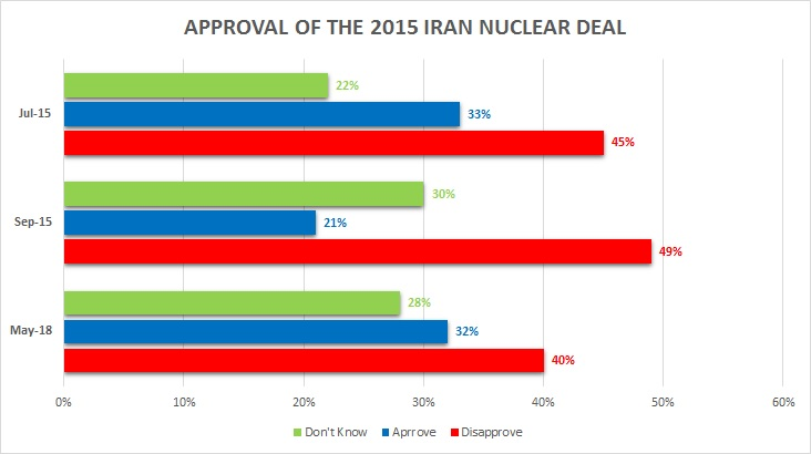 Approval of Iran Nuclear Deal