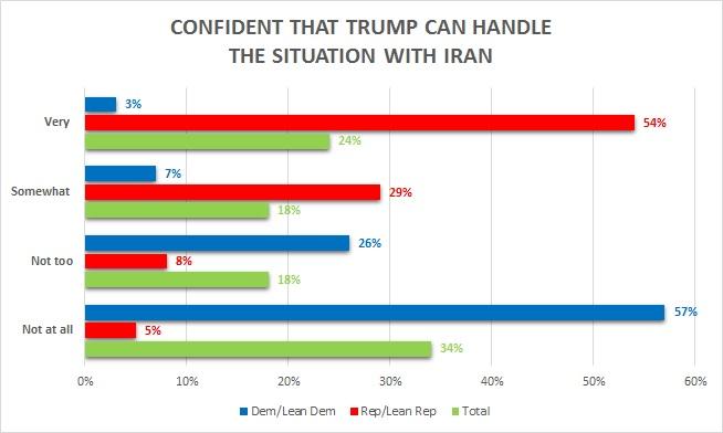 Trump Can Handle Iran